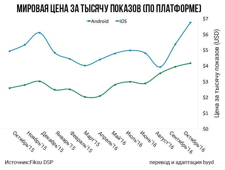 мобильная реклама расходы растут график